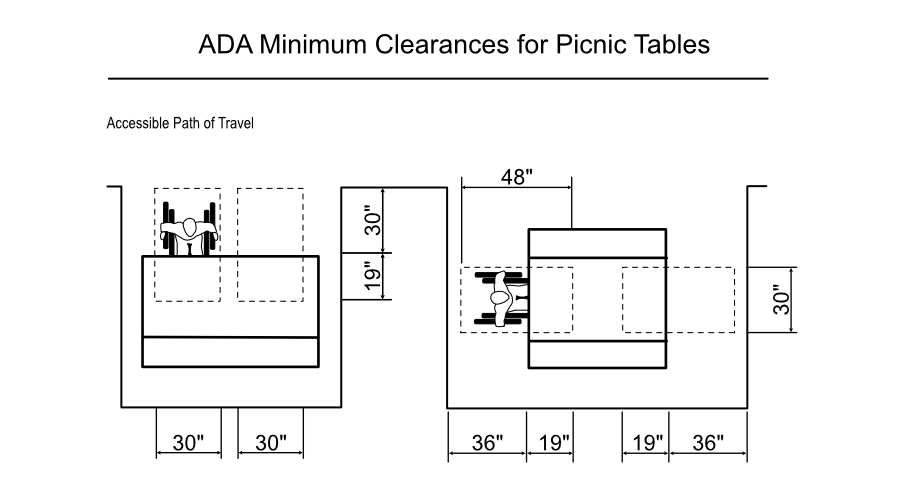 ADA Minimum Clearances for Picnic Tables