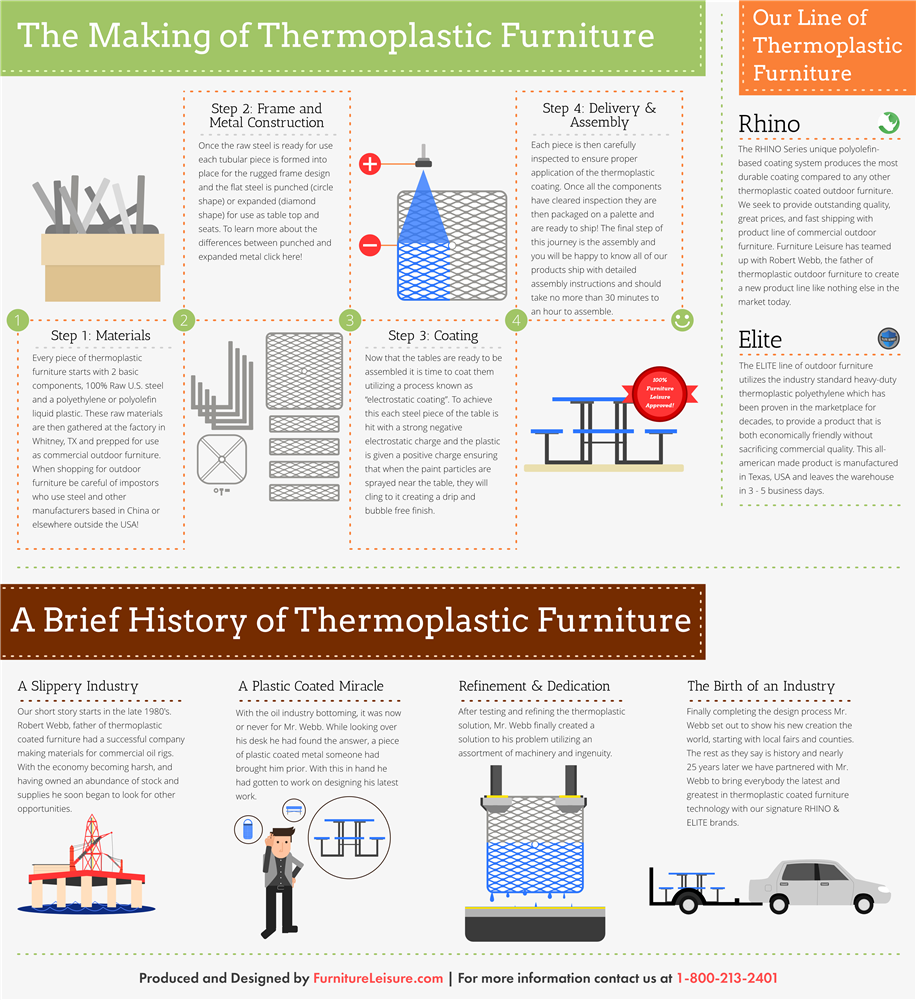 The Making of Thermoplastic Furniture - Furniture Leisure